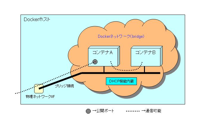 docker-network