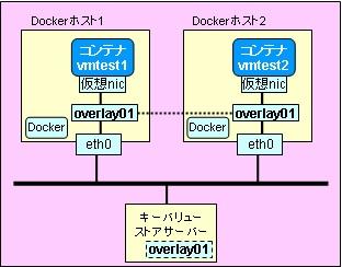 docker-network-multi20