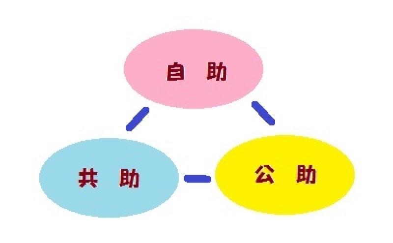 自助・共助・公助の三角形