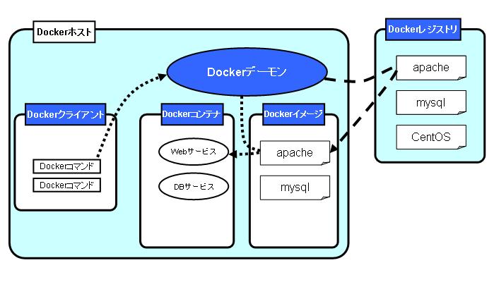 docker-arche2