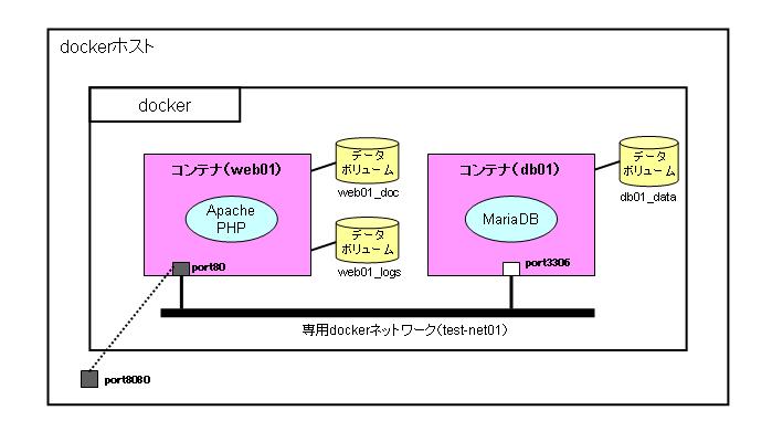 docker-compose01