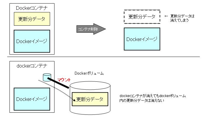 docker-datavolume2