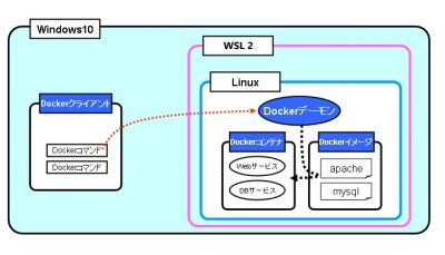 Docker Desktopの構成図