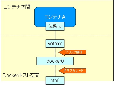 docker-network-gaiyou1