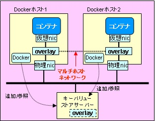 docker-network-multi10