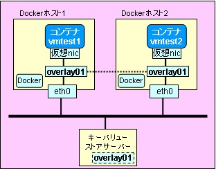 docker-network-multi20