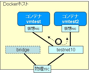 docker-network-net1con2