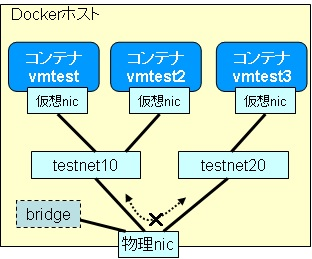 docker-network-net2con2