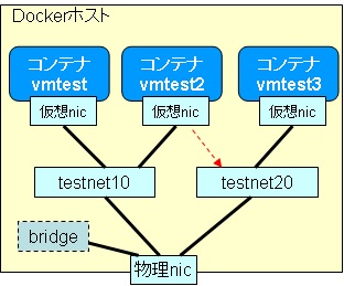 docker-network-net2con3