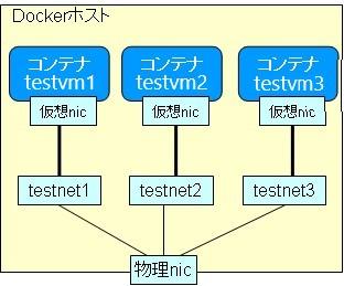 Dockerネットワークの構成図