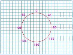 Scratchの向きを表す角度について