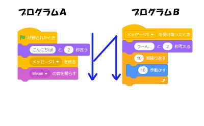 ◇を送るブロックの処理の流れ